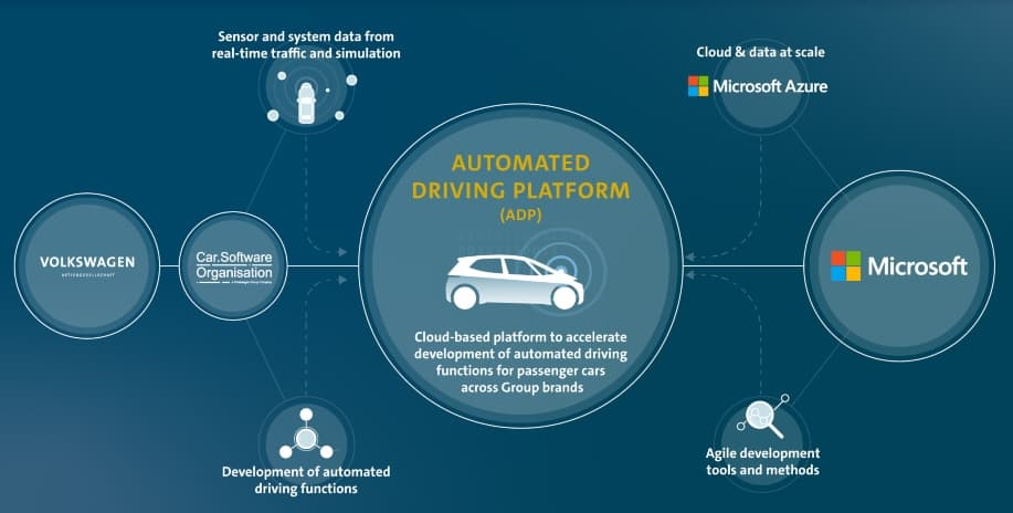 Volkswagen Microsoft Partner & Accelerate Self-Driving Tech